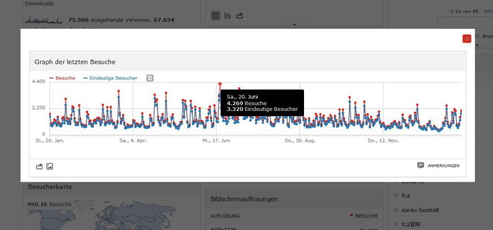 FC Aarau Online Statistik